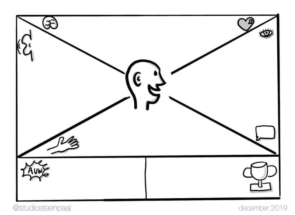 empathy map (c) Studio Steenpaal